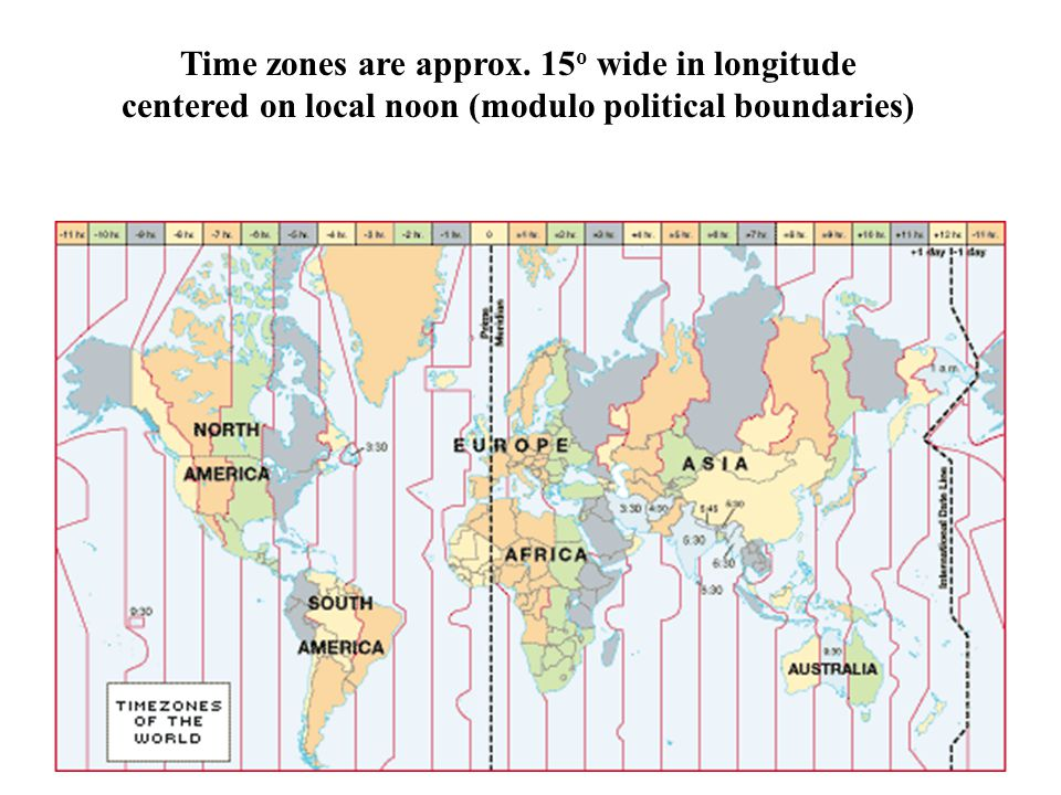 Time zones are approx. 15o wide in longitude