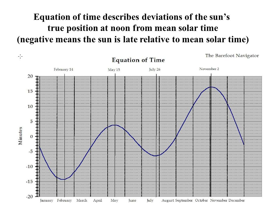 Equation of time describes deviations of the sun's