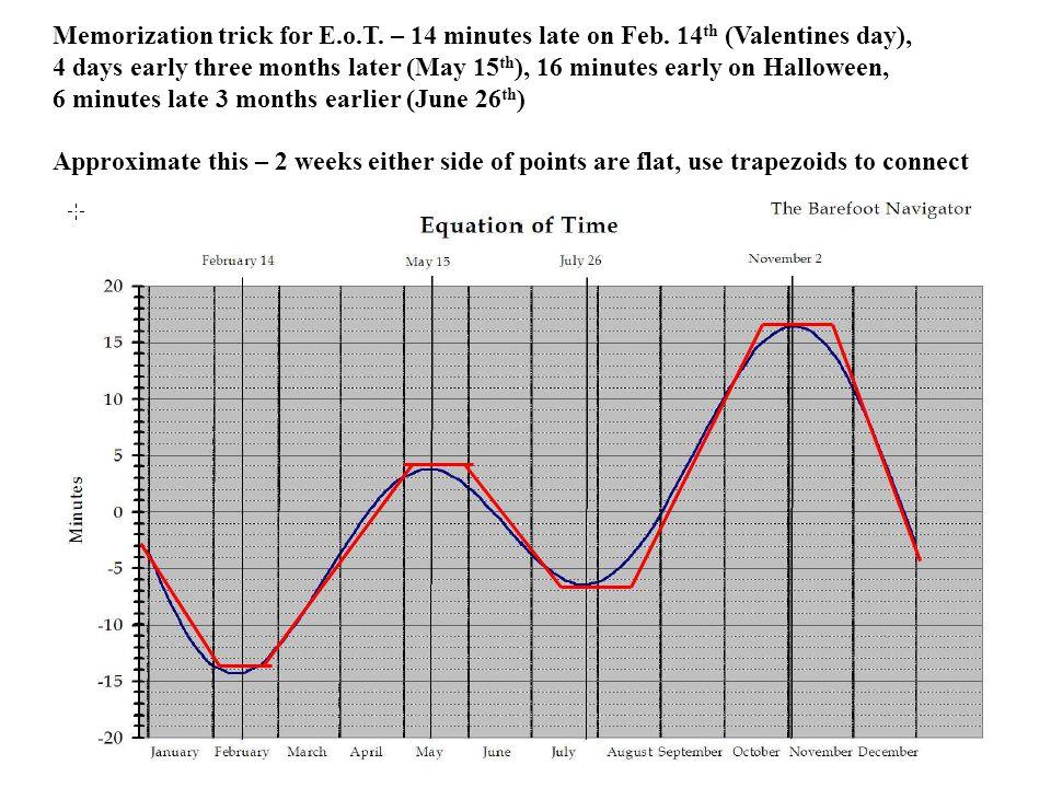 Memorization trick for E. o. T. – 14 minutes late on Feb