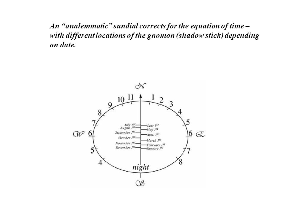 An analemmatic sundial corrects for the equation of time –