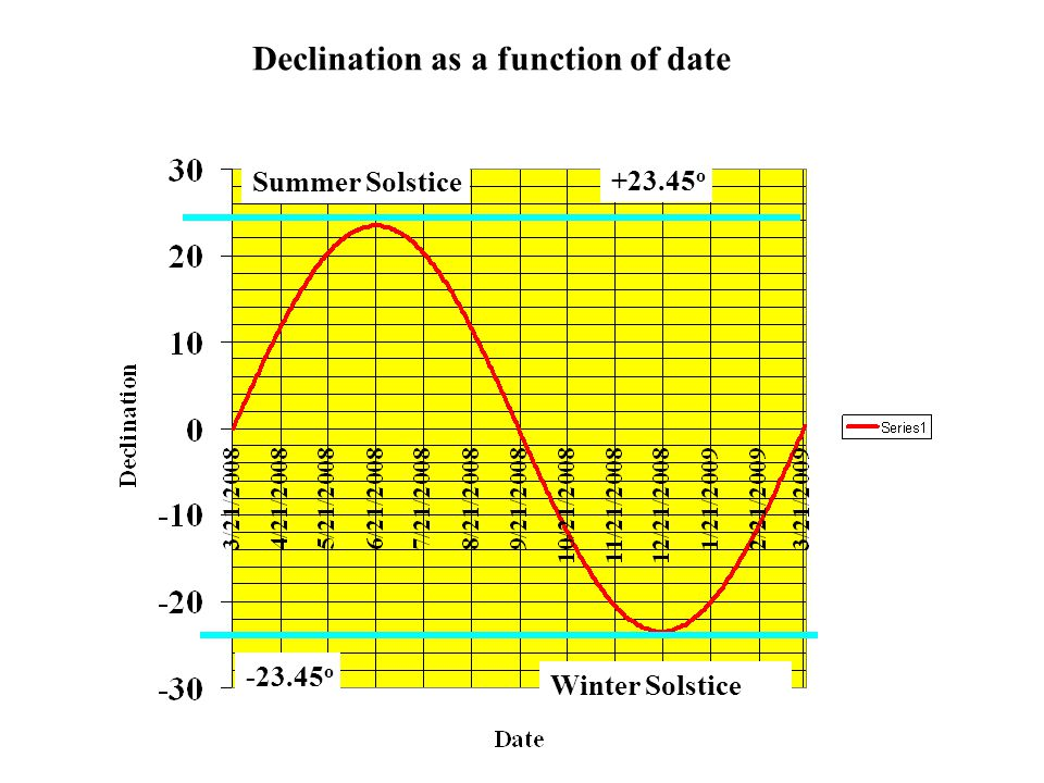 Declination as a function of date