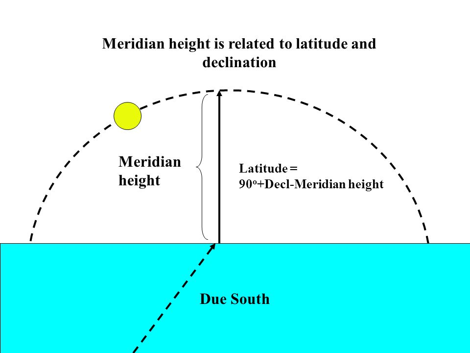 Meridian height is related to latitude and declination