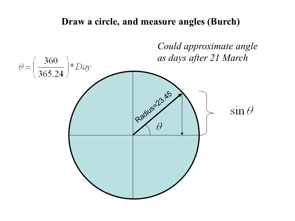 Draw a circle, and measure angles (Burch)