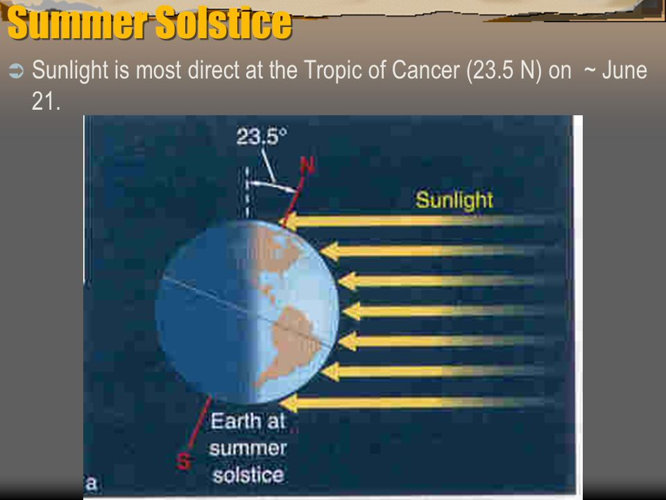 Summer Solstice Sunlight is most direct at the Tropic of Cancer (23.5 N) on ~ June 21.