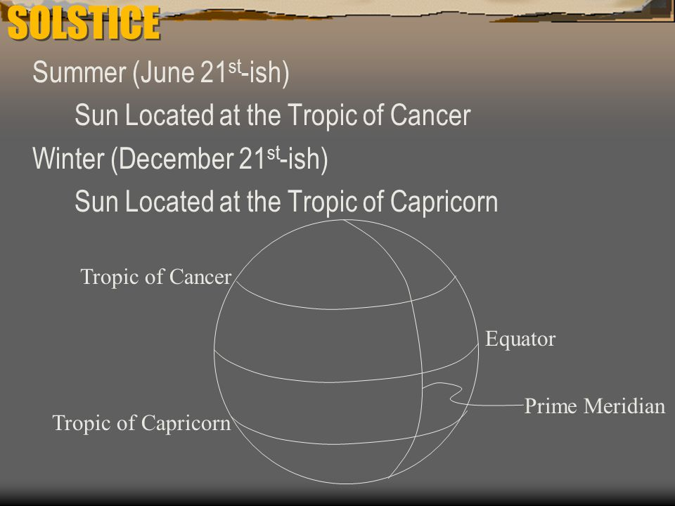 SOLSTICE Summer (June 21st-ish) Sun Located at the Tropic of Cancer
