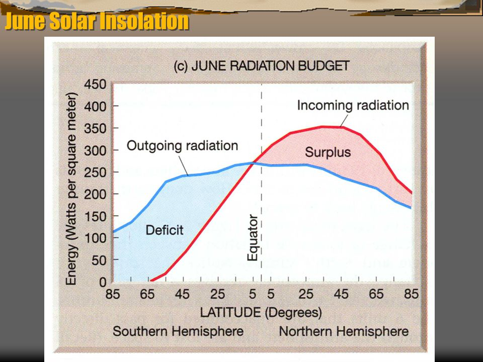 June Solar Insolation