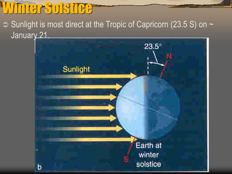 Winter Solstice Sunlight is most direct at the Tropic of Capricorn (23.5 S) on ~ January 21.