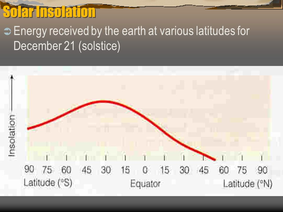 Solar Insolation Energy received by the earth at various latitudes for December 21 (solstice)