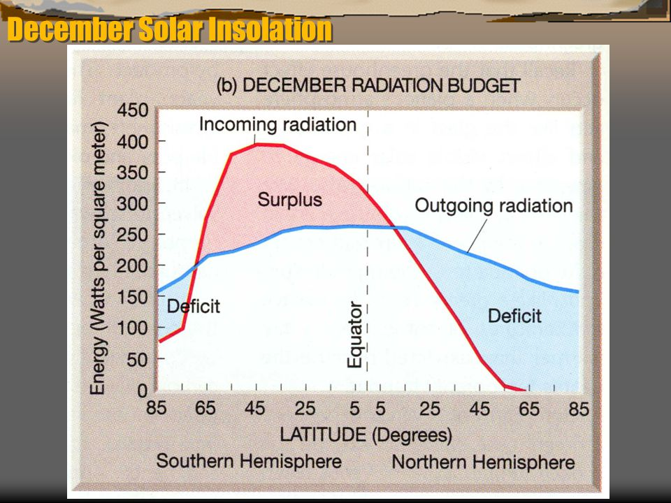 December Solar Insolation