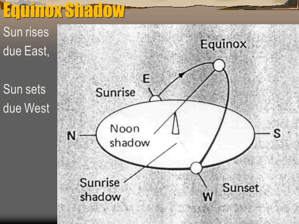 Equinox Shadow Sun rises due East, Sun sets due West