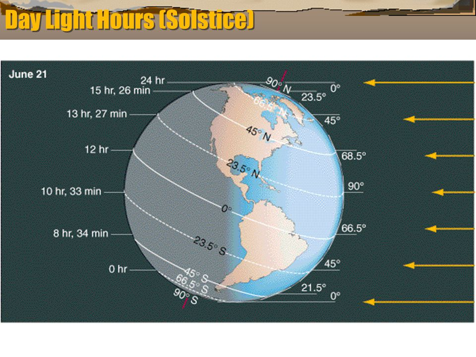 Day Light Hours (Solstice)
