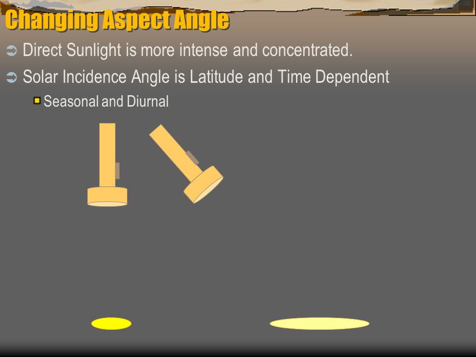 Changing Aspect Angle Direct Sunlight is more intense and concentrated. Solar Incidence Angle is Latitude and Time Dependent.