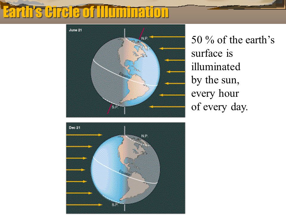 Earth's Circle of Illumination