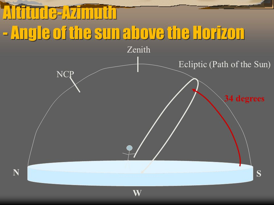 Altitude-Azimuth - Angle of the sun above the Horizon