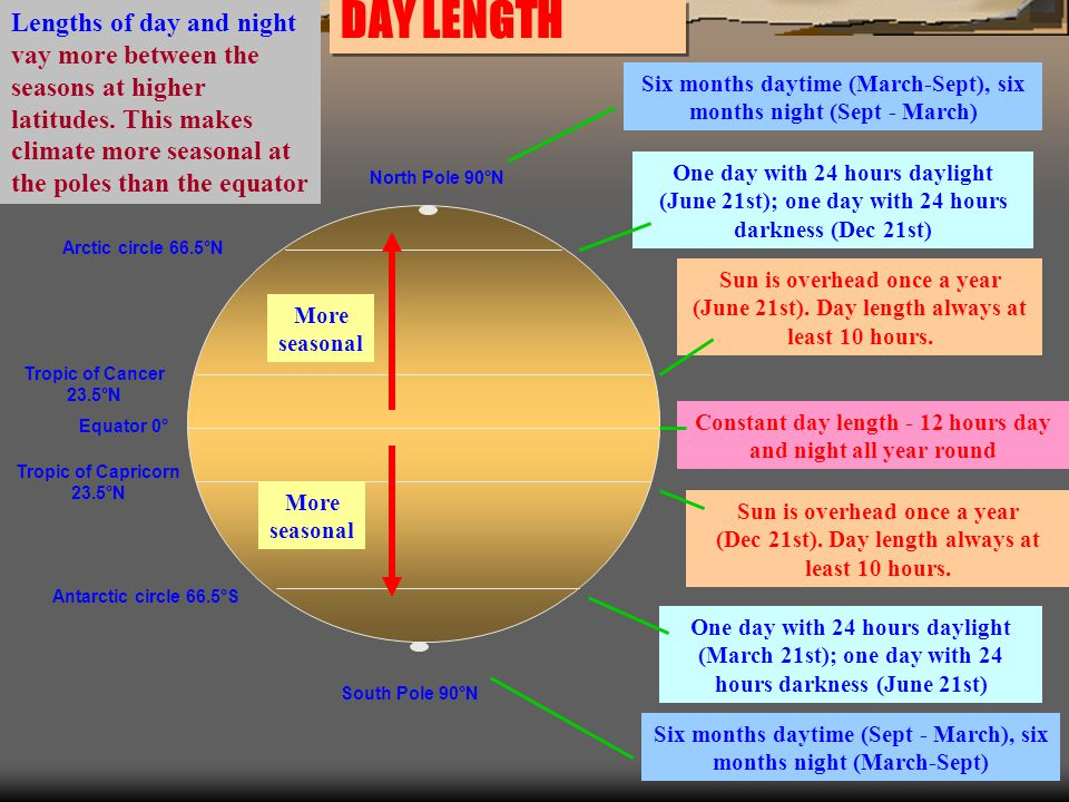 Lengths of day and night vay more between the seasons at higher latitudes. This makes climate more seasonal at the poles than the equator