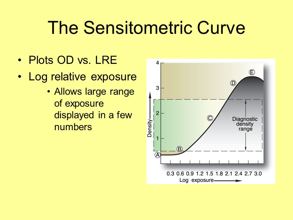 The Sensitometric Curve