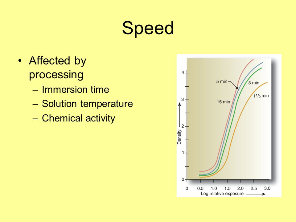 Speed Affected by processing Immersion time Solution temperature