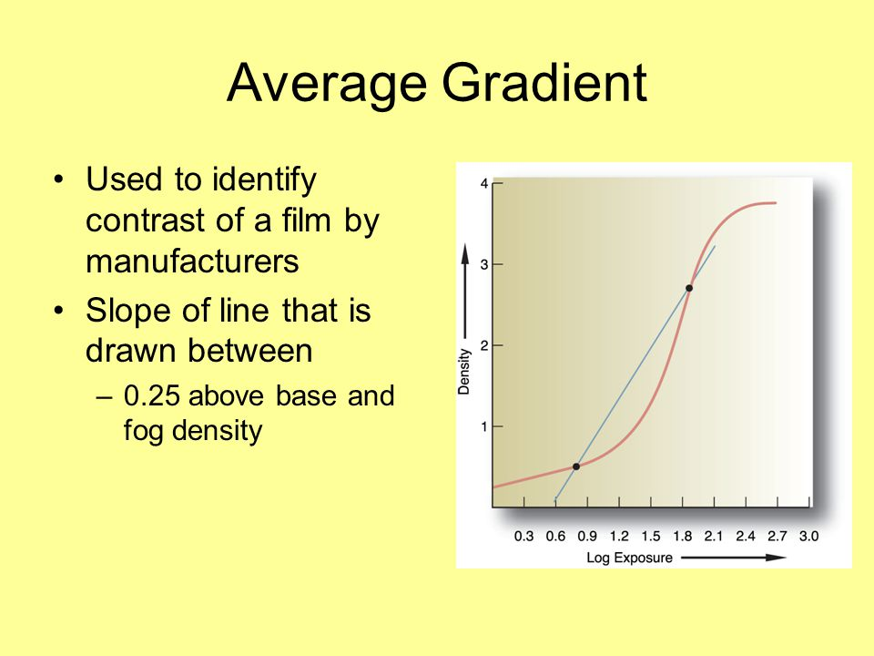 Average Gradient Used to identify contrast of a film by manufacturers