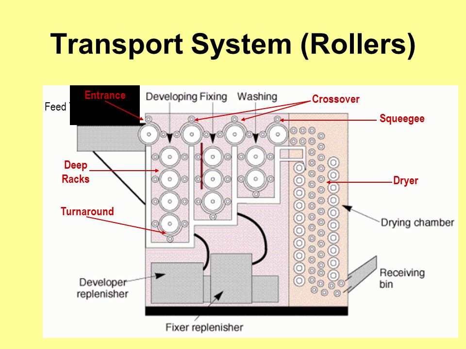 Transport System (Rollers)