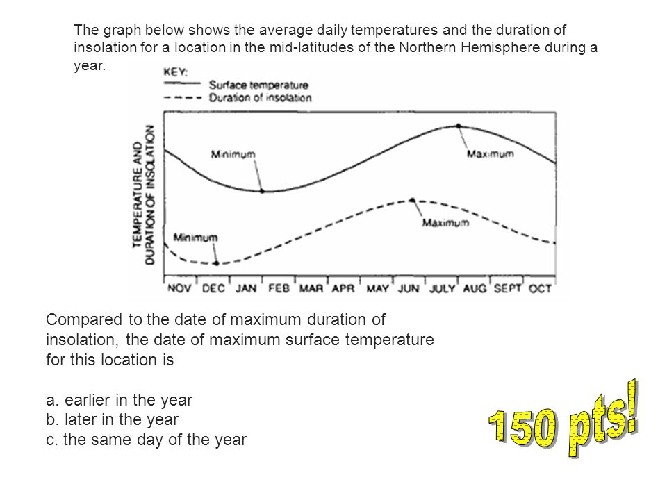 The graph below shows the average daily temperatures and the duration of insolation for a location in the mid-latitudes of the Northern Hemisphere during a year.