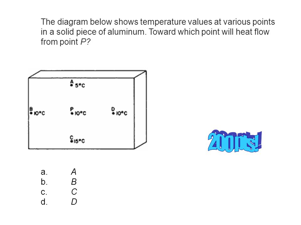 The diagram below shows temperature values at various points in a solid piece of aluminum. Toward which point will heat flow from point P