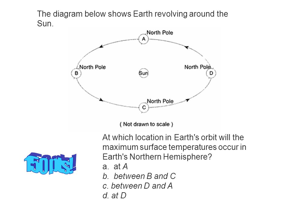 150 pts! The diagram below shows Earth revolving around the Sun.