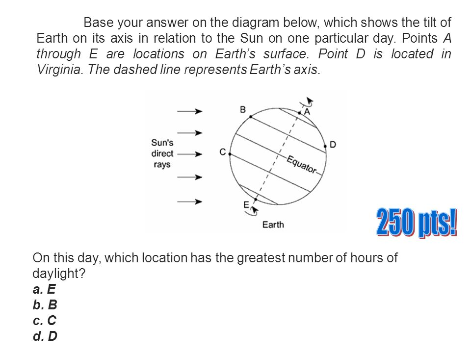 Base your answer on the diagram below, which shows the tilt of Earth on its axis in relation to the Sun on one particular day. Points A through E are locations on Earth's surface. Point D is located in Virginia. The dashed line represents Earth's axis.