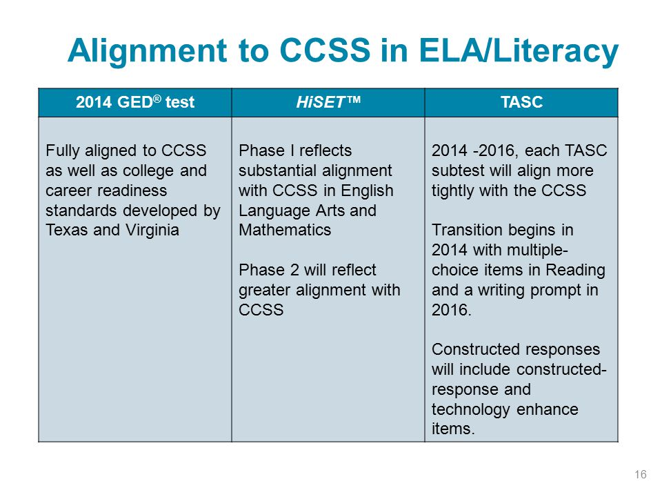 Alignment to CCSS in ELA/Literacy