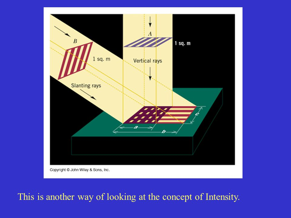 This is another way of looking at the concept of Intensity.