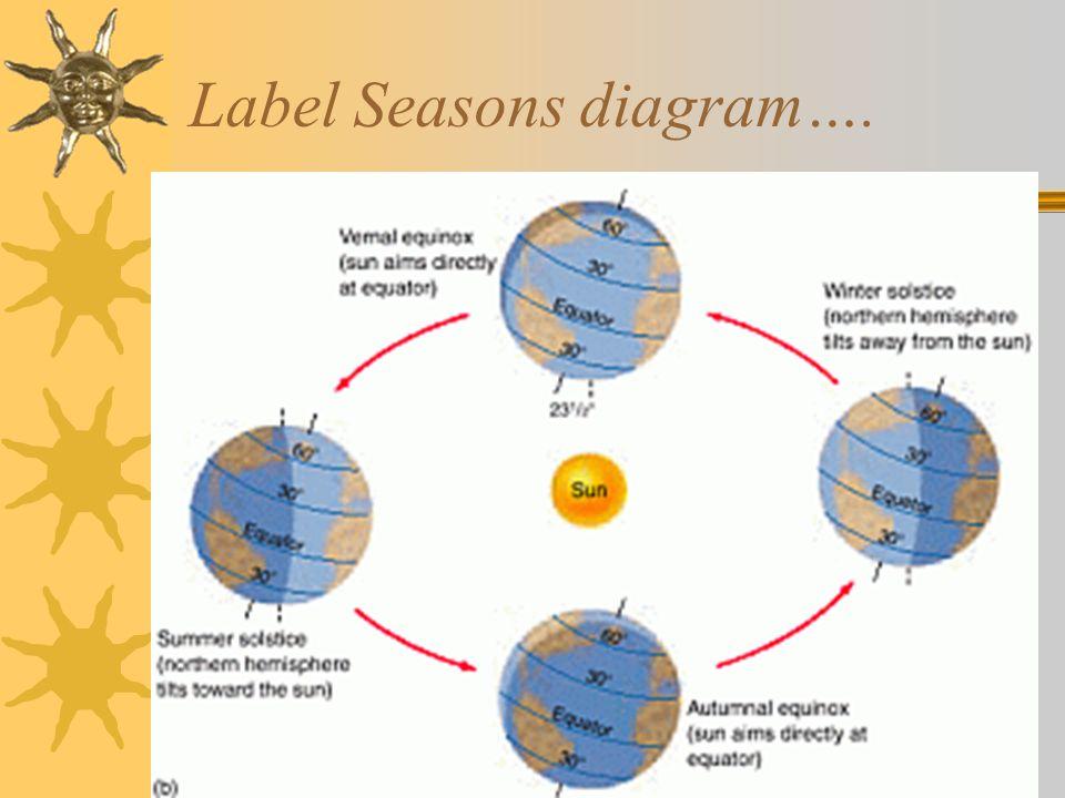 Label Seasons diagram….