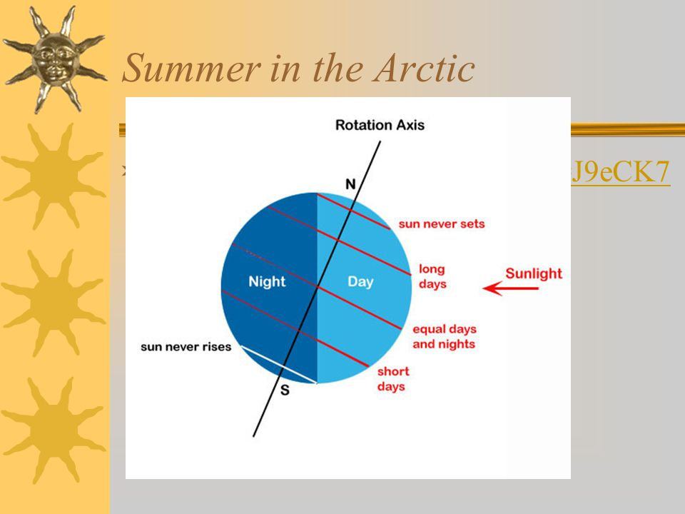 Summer in the Arctic http://www.youtube.com/watch v=J9eCK7rWMNE