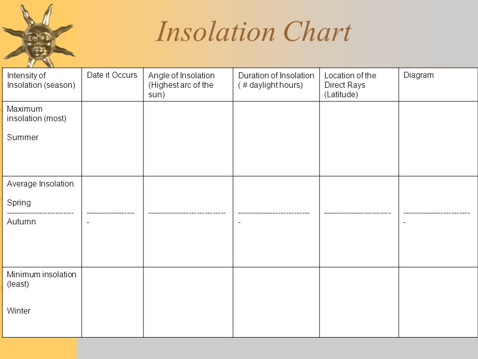 Insolation Chart Intensity of Insolation (season) Date it Occurs