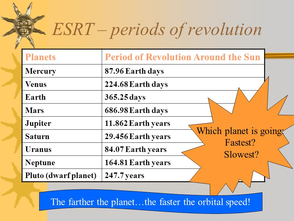 ESRT – periods of revolution