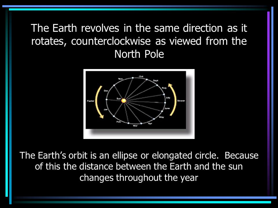 The Earth revolves in the same direction as it rotates, counterclockwise as viewed from the North Pole