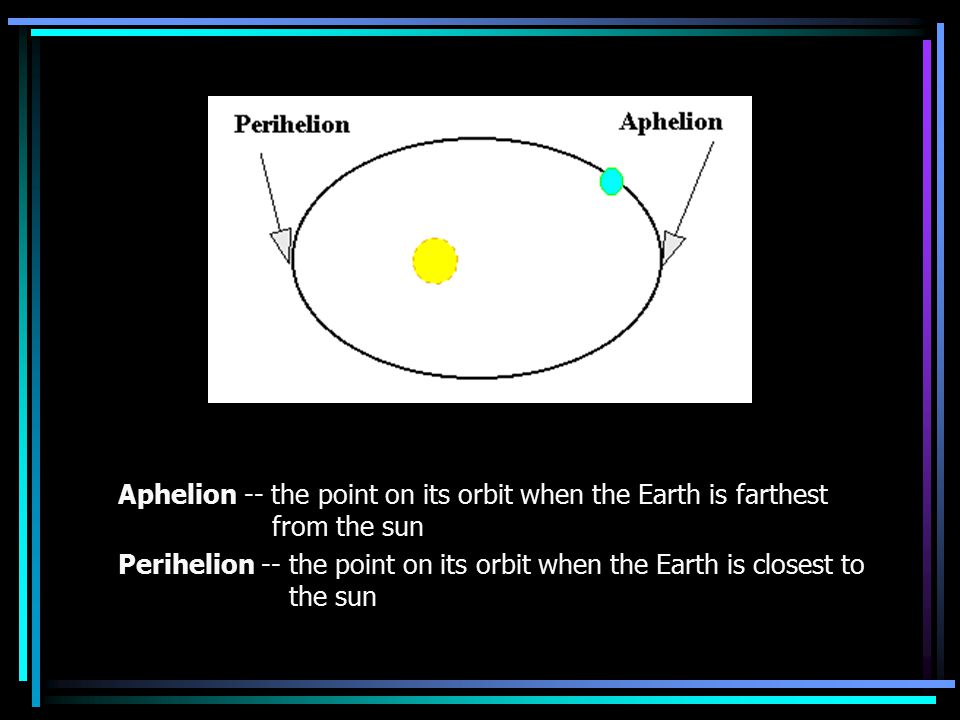 Aphelion -- the point on its orbit when the Earth is farthest