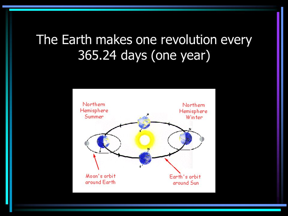 The Earth makes one revolution every 365.24 days (one year)