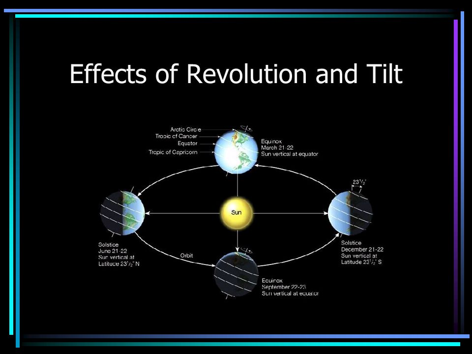 Effects of Revolution and Tilt