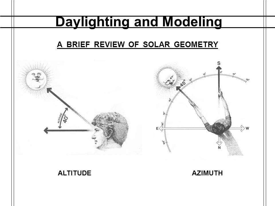 Daylighting and Modeling A BRIEF REVIEW OF SOLAR GEOMETRY