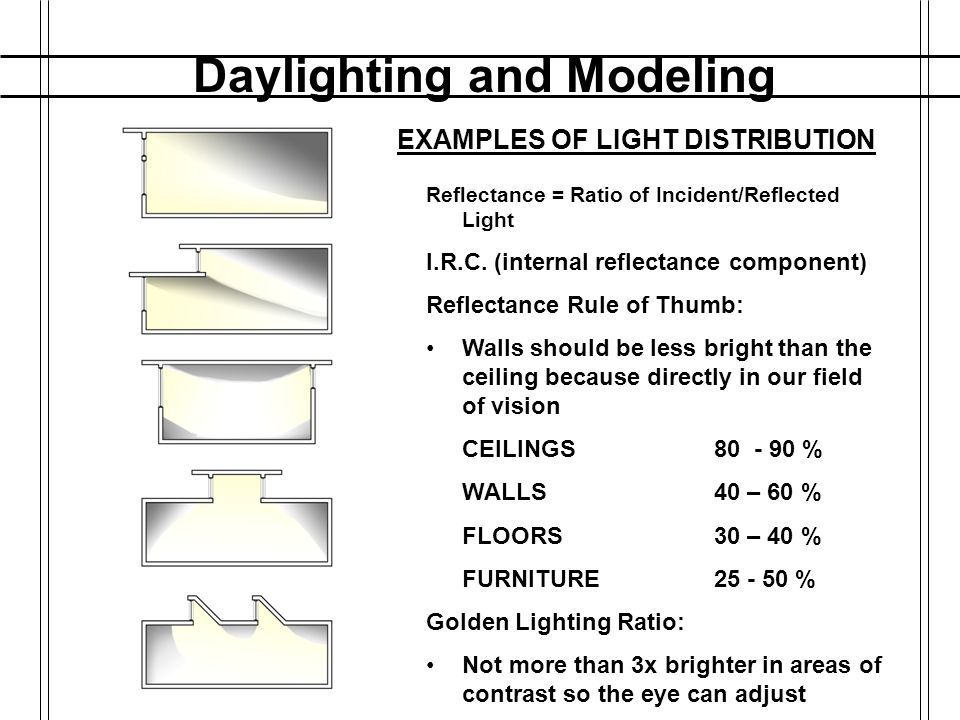 Daylighting and Modeling EXAMPLES OF LIGHT DISTRIBUTION