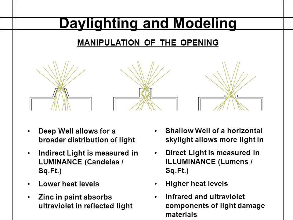 Daylighting and Modeling MANIPULATION OF THE OPENING
