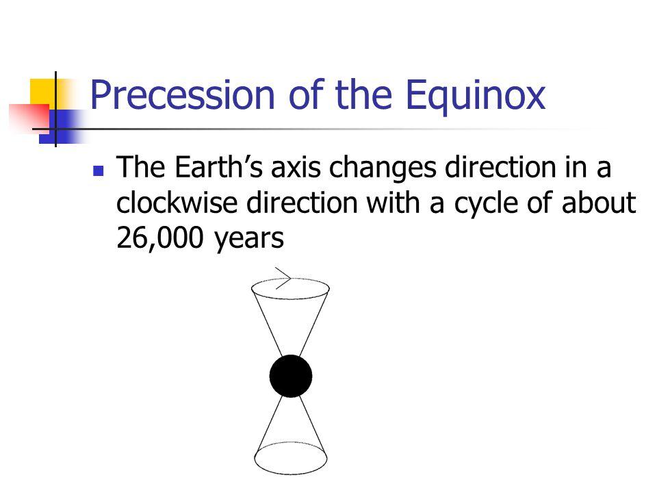 Precession of the Equinox