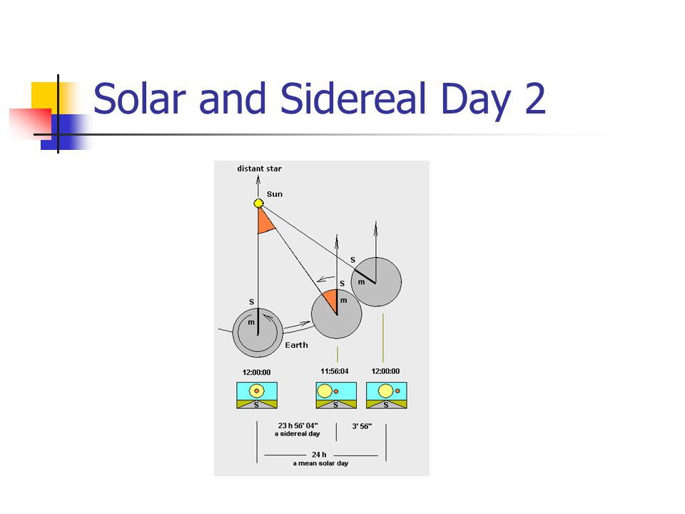 Solar and Sidereal Day 2
