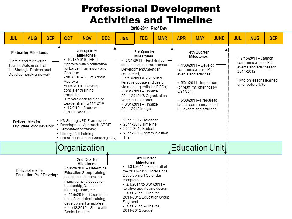 Professional Development Activities and Timeline