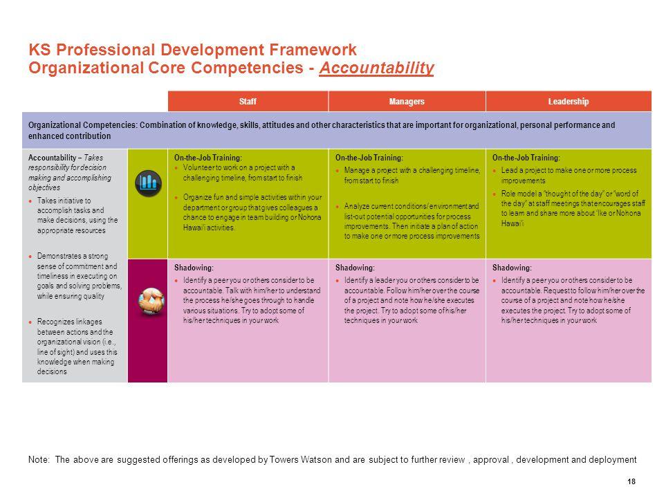 KS Professional Development Framework Organizational Core Competencies - Accountability