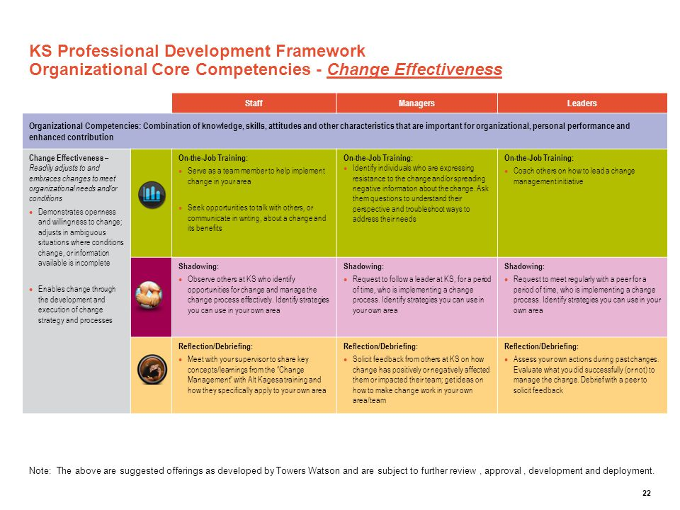 KS Professional Development Framework Organizational Core Competencies - Change Effectiveness