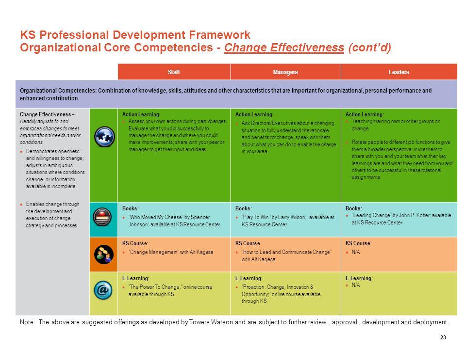 KS Professional Development Framework Organizational Core Competencies - Change Effectiveness (cont'd)