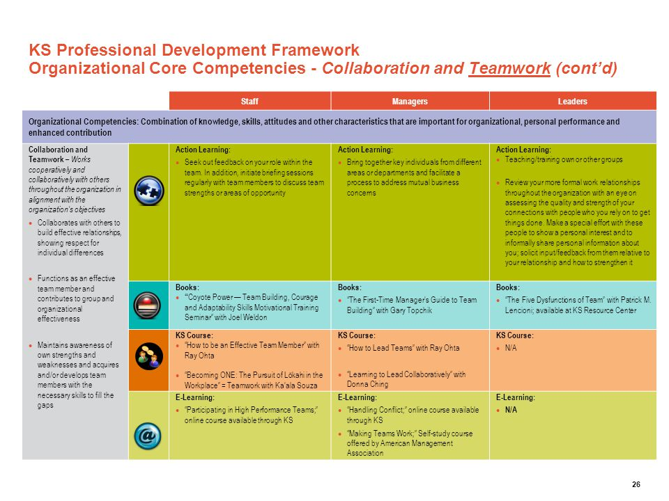 KS Professional Development Framework Organizational Core Competencies - Collaboration and Teamwork (cont'd)