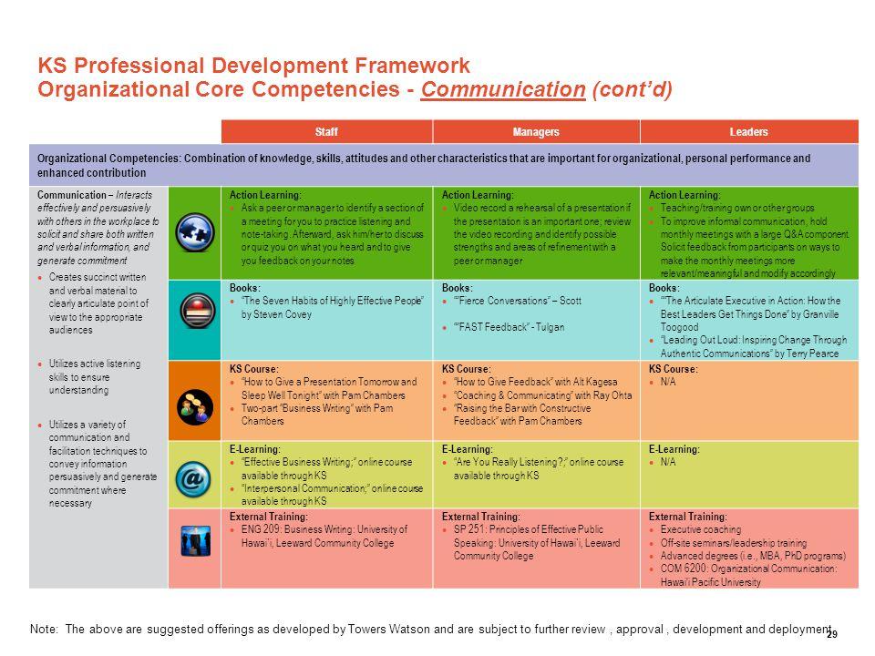 KS Professional Development Framework Organizational Core Competencies - Communication (cont'd)