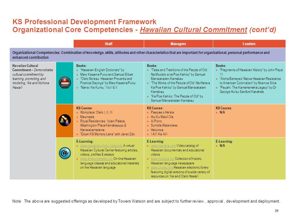 KS Professional Development Framework Organizational Core Competencies - Hawaiian Cultural Commitment (cont'd)