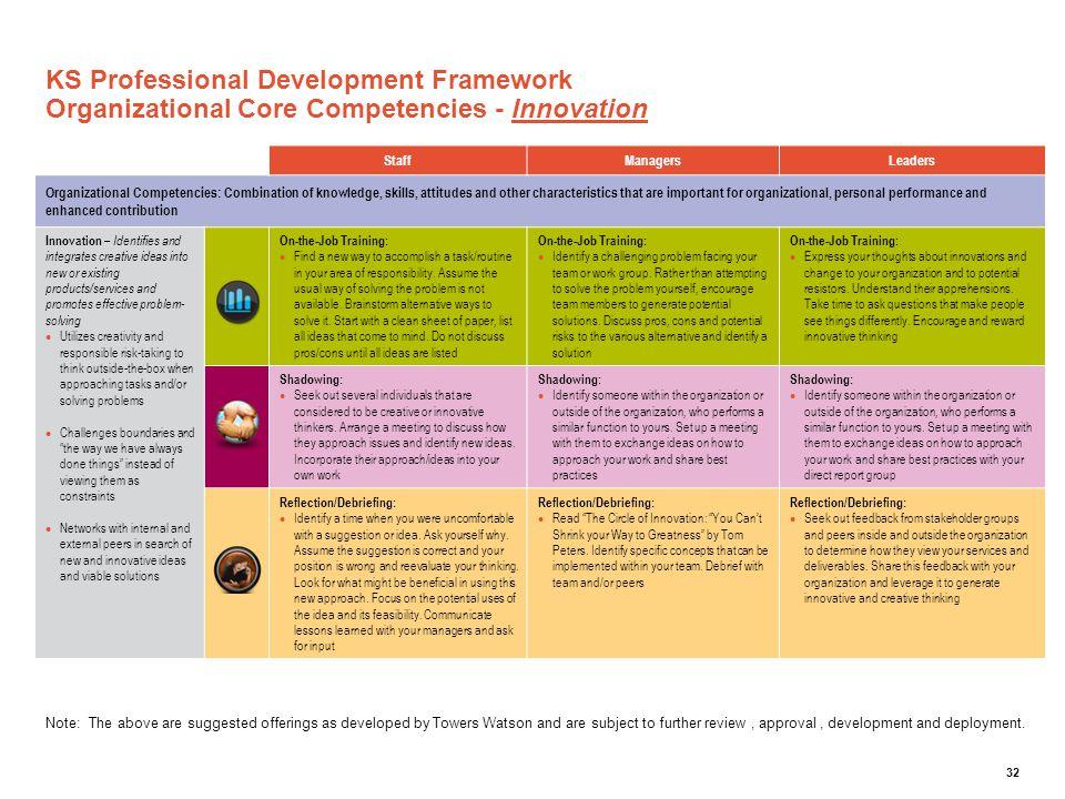 KS Professional Development Framework Organizational Core Competencies - Innovation